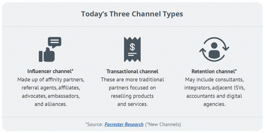 Today's Three Channel Types: Influencer Channel, Transactional Channel, Retention Channel